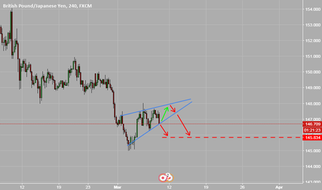 GBPJPY: GBPJPY tree is going to fall down cause rising wedge is forming!