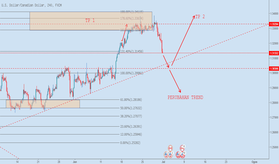 USDCAD: USDCAD H4 2.8.2018