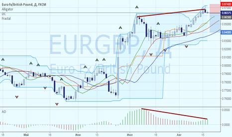 EURGBP: Евро и фунт – кто кого?