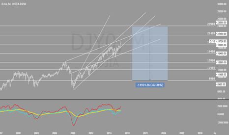 DJY0: Dow to get 23k before crash