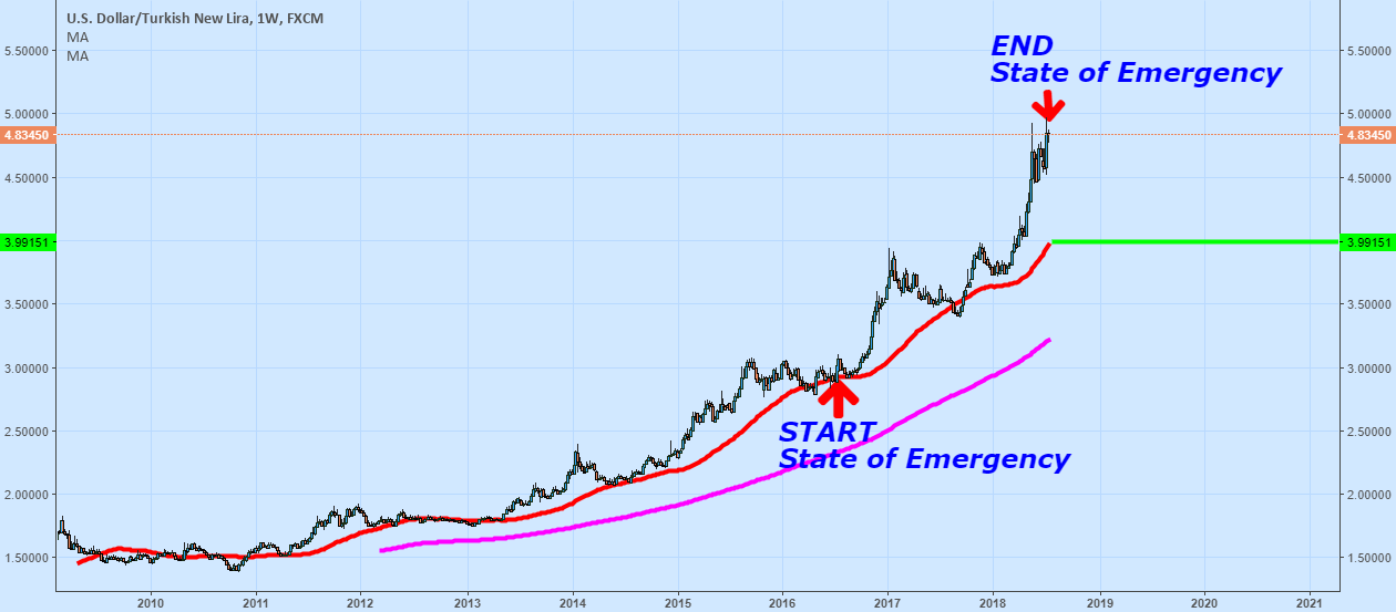 End OF State Of Emergency In Turkey.. Turkish Lira Can Rally ?