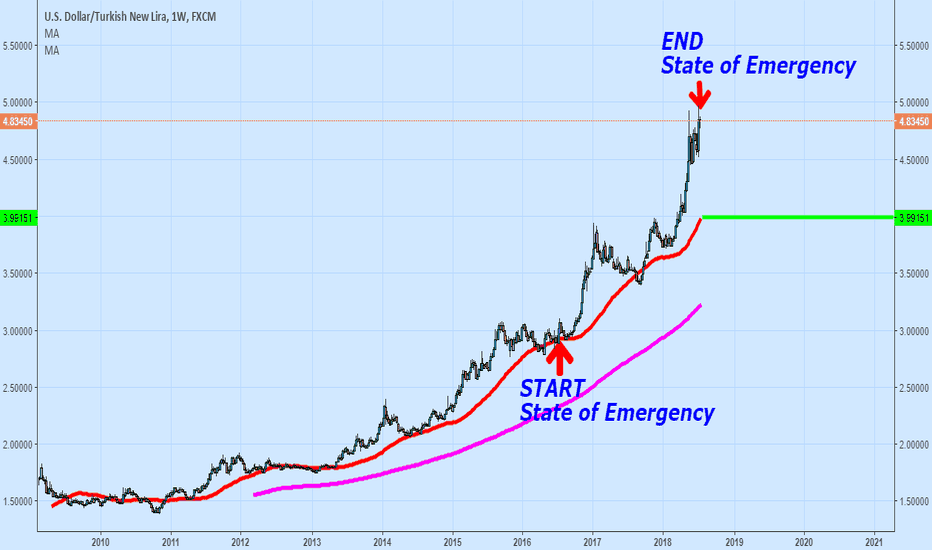USDTRY: End OF State Of Emergency In Turkey.. Turkish Lira Can Rally ?