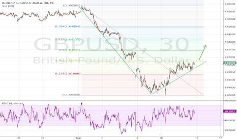 GBPUSD: GBP/USD  Sep 14 Fib. Prediction