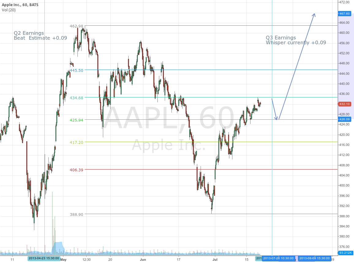 AAPL Q2 -> Q3  Important fib level at 434.68