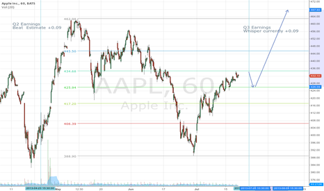 AAPL: AAPL Q2 -> Q3  Important fib level at 434.68