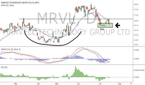MRVL: MRVL