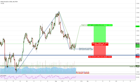 GBPUSD: GBPUSD (4H) Dancing with round numbers and fibonacci