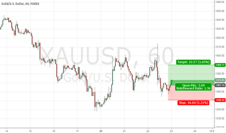 XAUUSD: Strong bottom for Gold