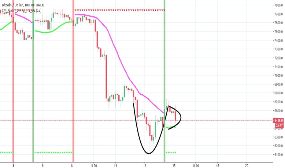 BTCUSD: multiple cup and handles