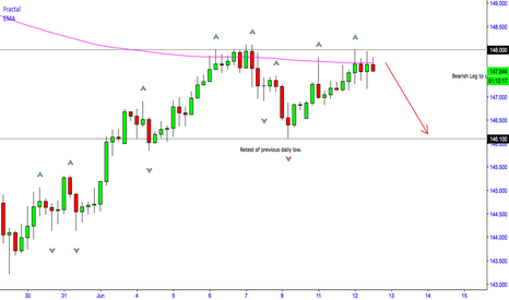 GBPJPY: GBPJPY Retest of daily Lows / Potential drop onto the downside?
