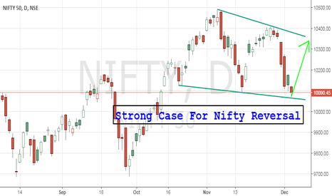 NIFTY: Nifty reversal