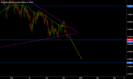 AUDCAD: quick Sell opportunity