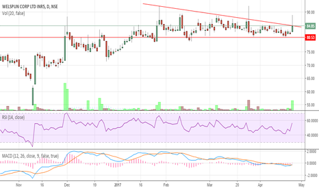 WELCORP: Welspun - Breakout