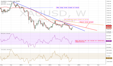 XAUUSD: GOLD: On the down trend still despite upside adjustment