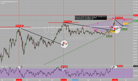 USDJPY: Bearish Market For Short Time