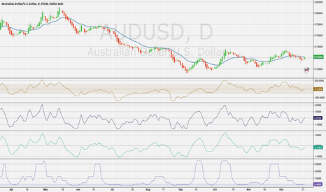 AUDUSD: AUDUSD Turning around
