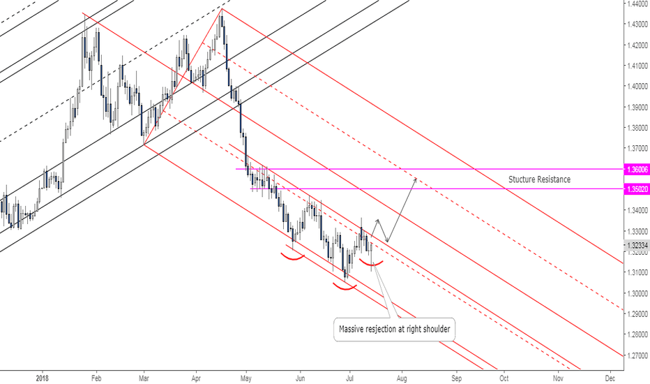GBPUSD: GBPUSD: Potential Rally on Its Way (Reversed H&S)