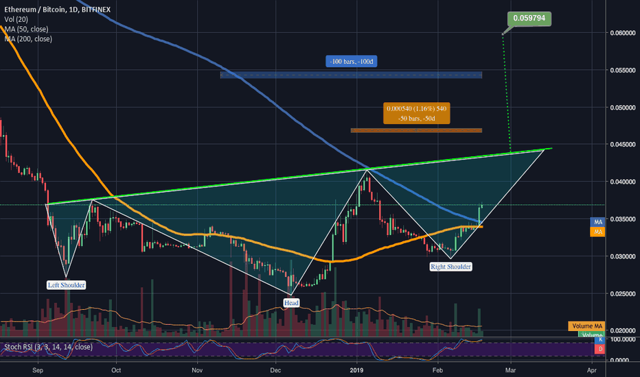 ETHBTC: ETH on the verge of bullish greatness (1day goldencross+ih&s?)