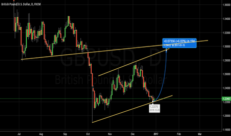 GBPUSD: GBP/USD in a CLEAR CORRECTIVE CHANNEL