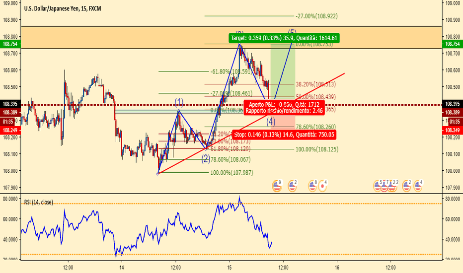 USDJPY: possibile onda 5 elliott USDJPY long