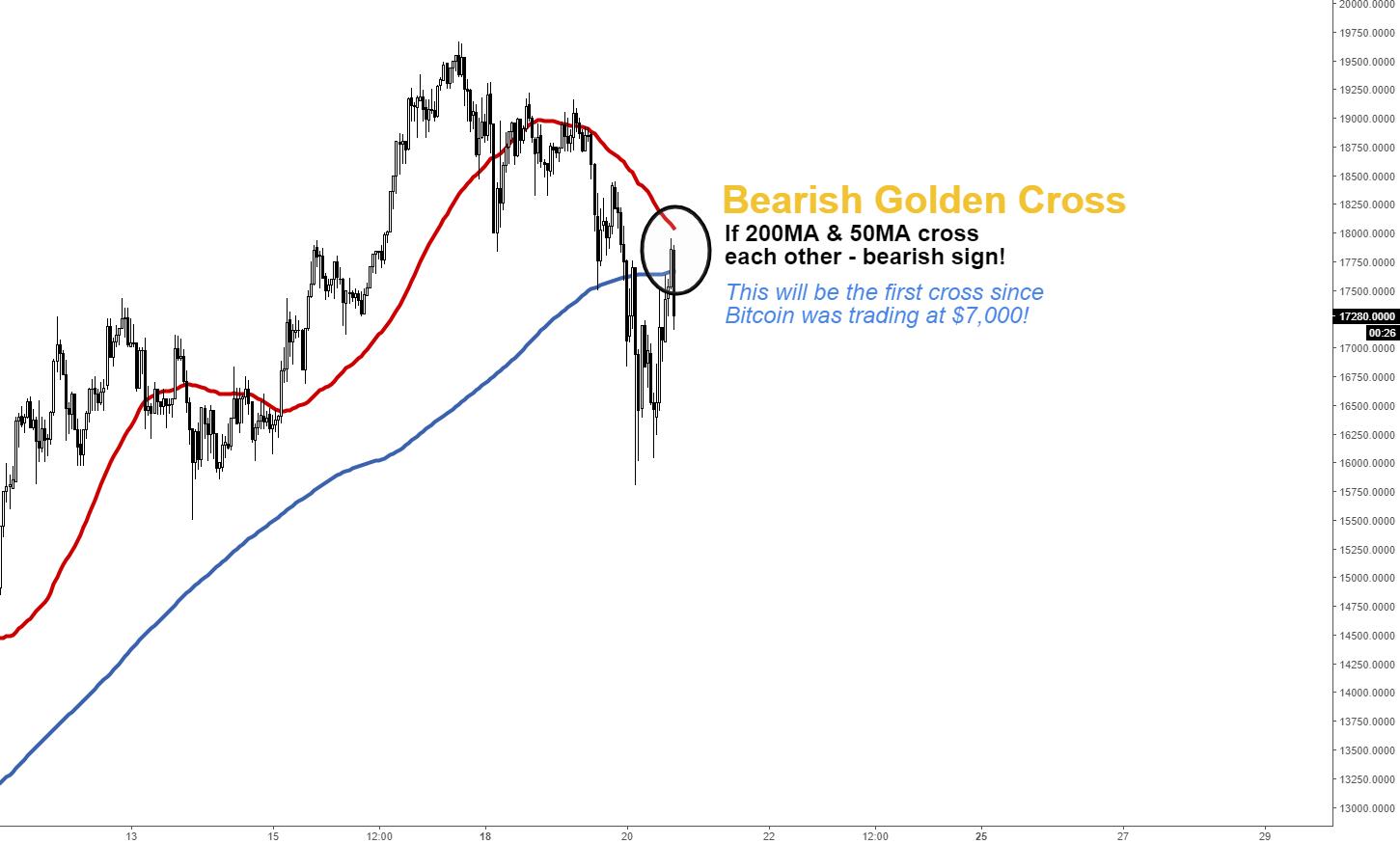 Bitcoin - Golden Bearish Cross