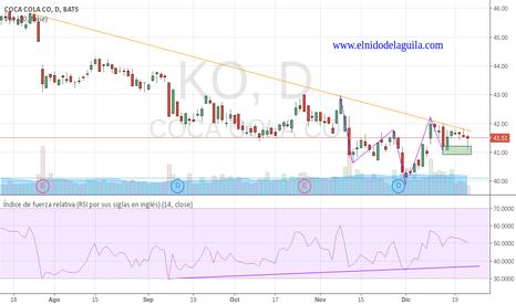 KO: Swing Trading largos CocaCola $KO en el NYSE