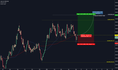 XAUUSD: Gold - Could Jump Towards 1380 If Risk Enters Into Play