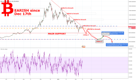 BTCUSDT: Bitcoin BULLISH OR BEARISH?  Price BTCUSD Bitcoinforecast