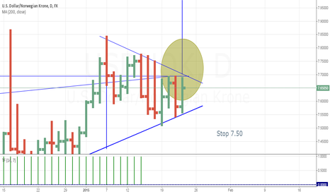 USDNOK: USDNOK 4h and D triangle break