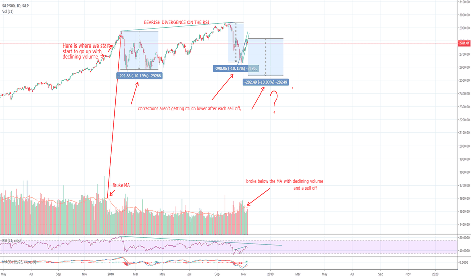 SPX: The top may be in.
