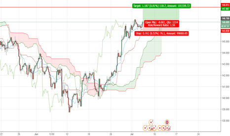 GBPJPY: GBPJPY: LONG OPPORTUNITY