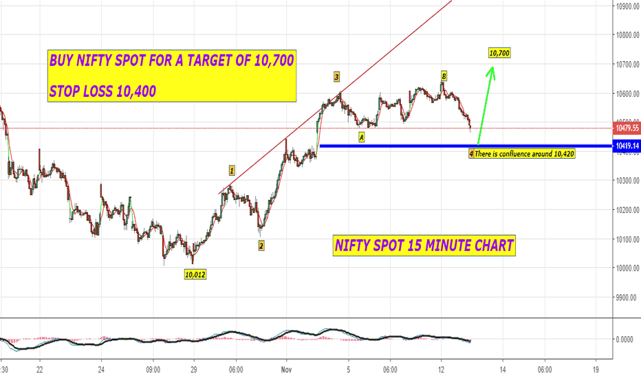 NIFTY: BUY NIFTY SPOT FOR A TARGET ABOVE 10,700 WITH SL 10,400