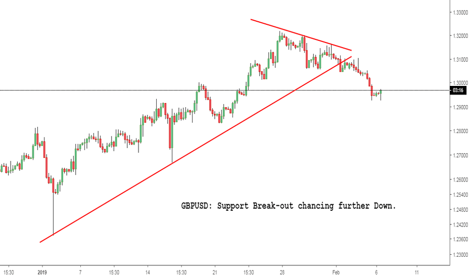 GBPUSD: GBPUSD: Support Break-out chancing further Down.