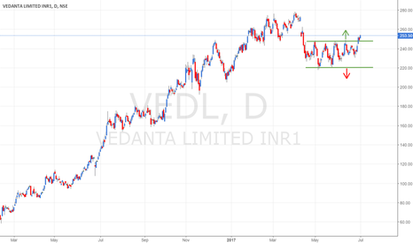 VEDL: VEDL - Breakout on the upside after multiple tops @ 246-250 band