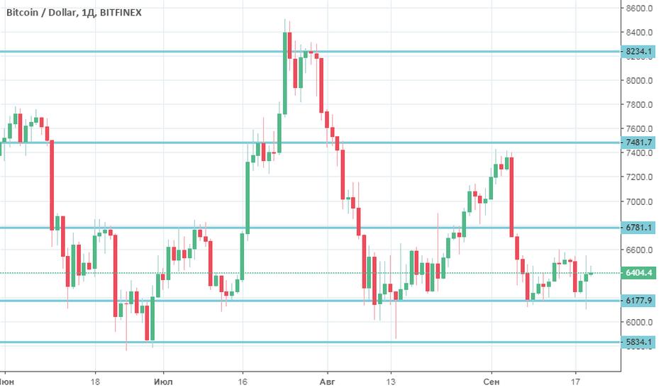 BTCUSD: BTC/USD пытается восстановиться