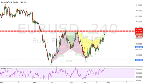EURUSD: Bearish bat ready.