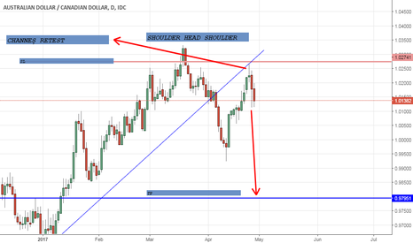 AUDCAD: AUD CAD SHOULDER HEAD SHOULDER  SELL