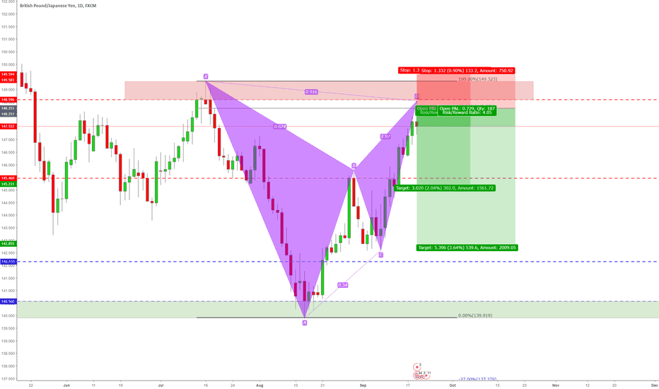 GBPJPY: Bearish Bat Pattern