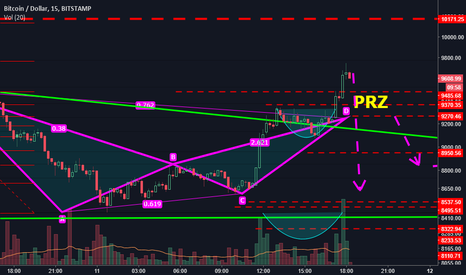BTCUSD: A very weak Cup and Handle breakout..!