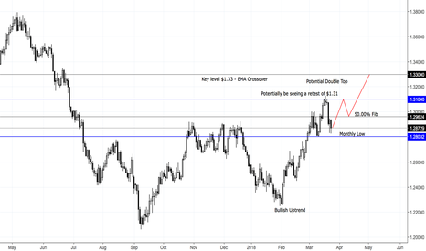 USDCAD: USD/CAD To Reach New Highs - Long