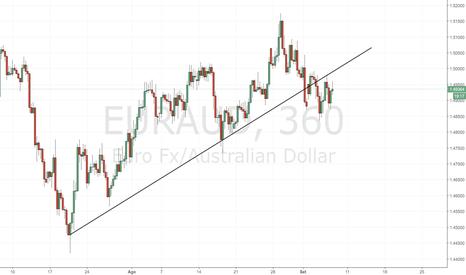EURAUD: EUR/AUD: torneremo all'interno della trendline?