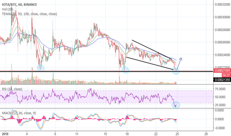 IOTABTC: IOTA -  oversold and at good support for upward trend