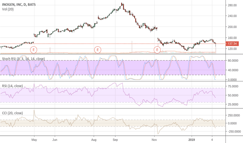 INGN: INGN Looking to Short On Any Bounce Back To $160 Not Before