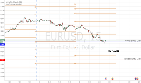 EURUSD: EURUSD: Looking support for going up?