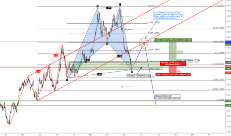 GBPUSD: GBP/USD Bullish Shark Pattern Forming