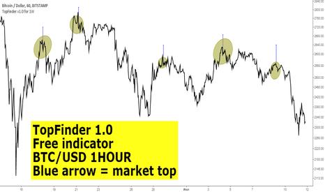 BTCUSD: TopFinder 1.0 (BTC/USD, 1H)