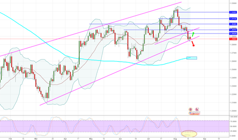 GBPUSD: GBPUSD - Daily - Keep on watching it.