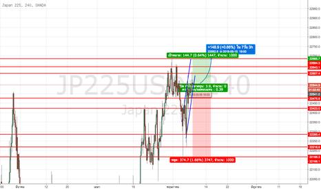 JP225USD: ส่วน Nikkei ก็วิ่งอยู่ในกรอบเช่นเดียวกันแต่ยังอยู่ในทิศทางขาขึ้น