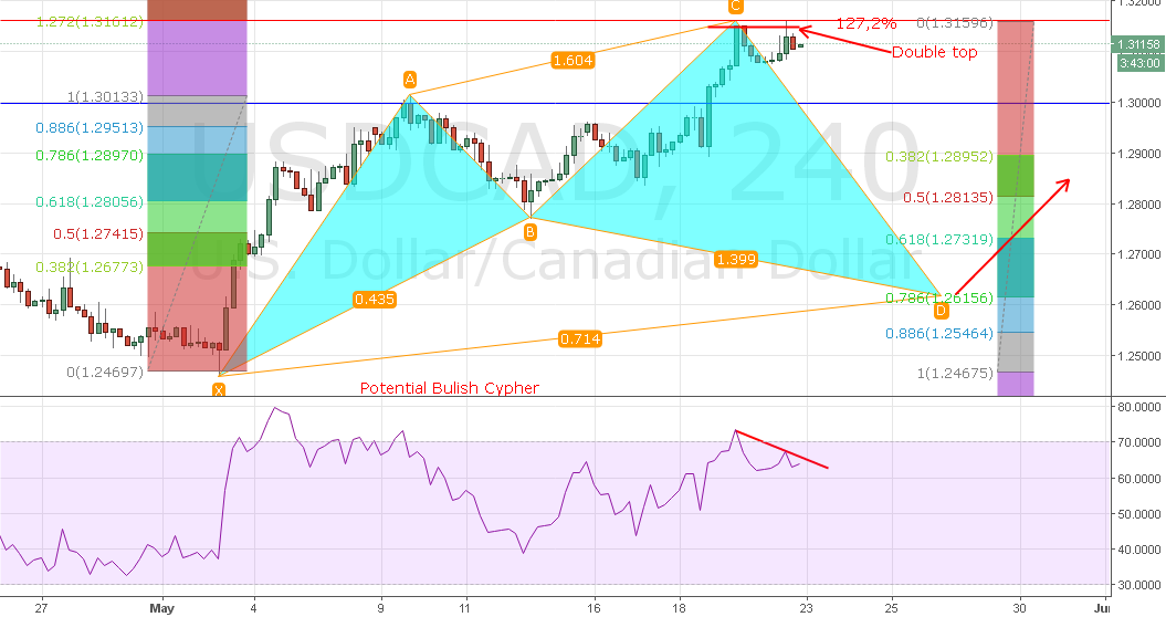 USDCAD This tells me to sell. SHORT