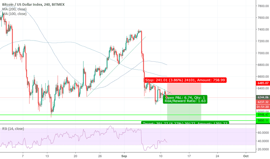 XBT: XBT post fundamental bearish drop